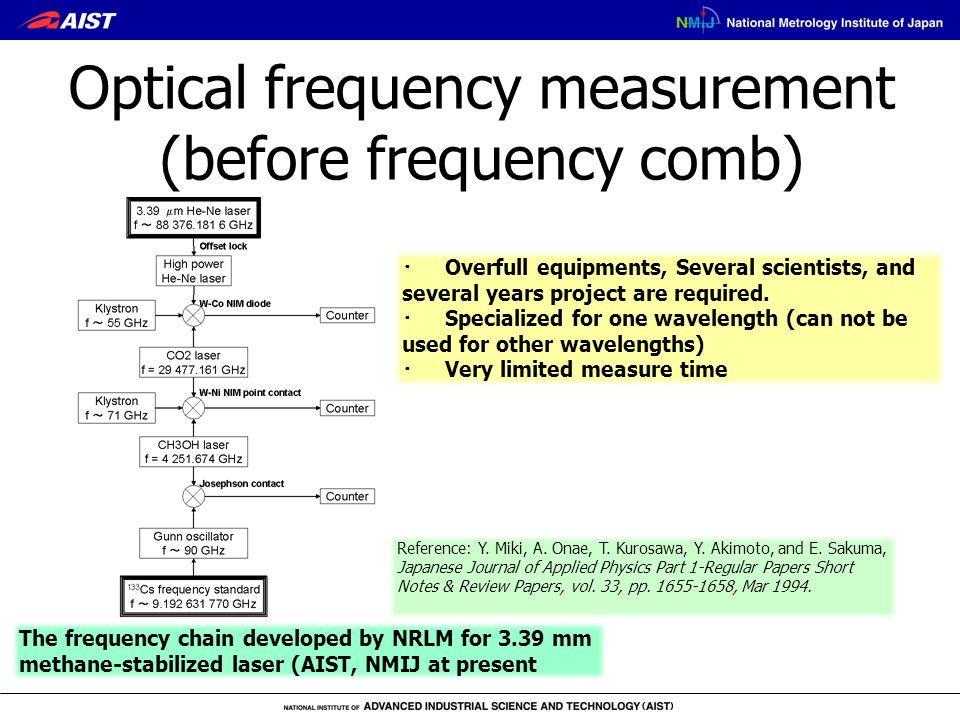 Optical frequency measurement (before frequency comb) ・ Overfull equipments, Several scientists, and several years project are required. ・ Specialized