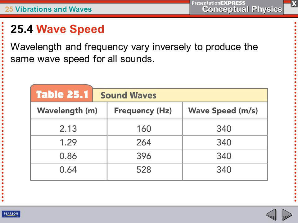 25 Vibrations and Waves Wavelength and frequency vary inversely to produce the same wave speed for all sounds. 25.4 Wave Speed