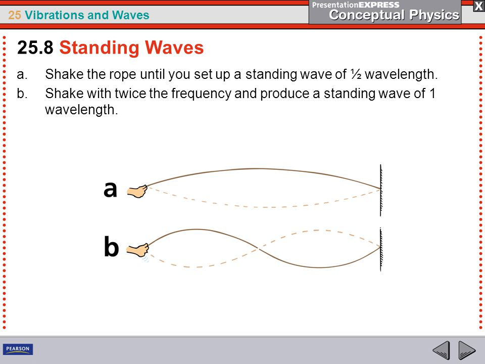 25 Vibrations and Waves a.Shake the rope until you set up a standing wave of ½ wavelength. b.Shake with twice the frequency and produce a standing wav