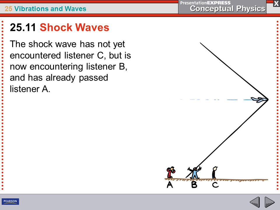25 Vibrations and Waves The shock wave has not yet encountered listener C, but is now encountering listener B, and has already passed listener A. 25.1
