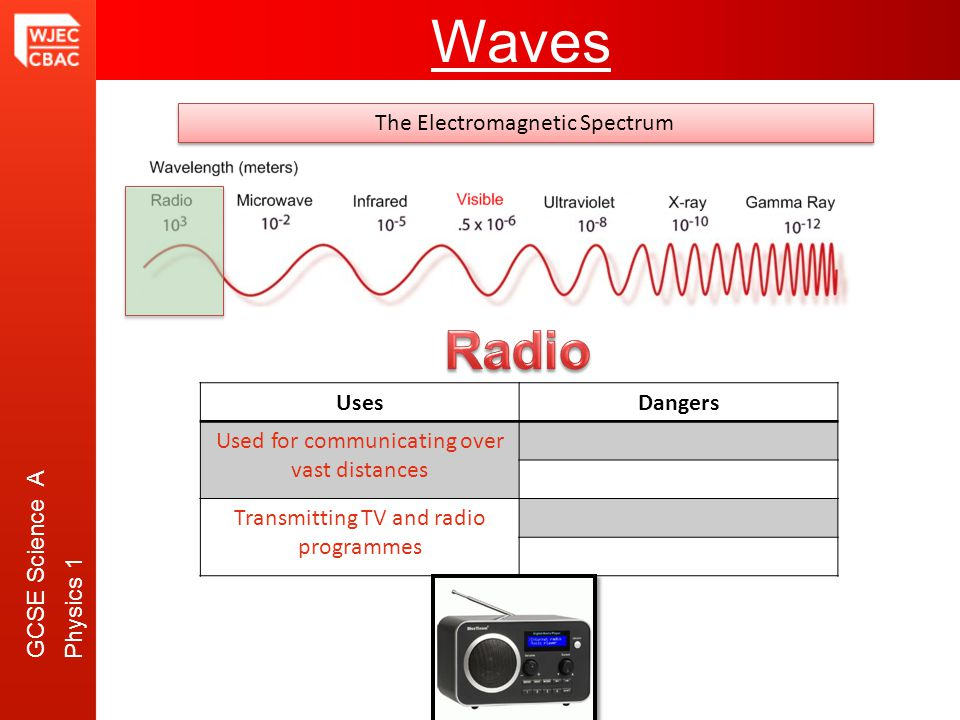 GCSE Science A Physics 1 Waves The Electromagnetic Spectrum UsesDangers Used for communicating over vast distances Transmitting TV and radio programmes