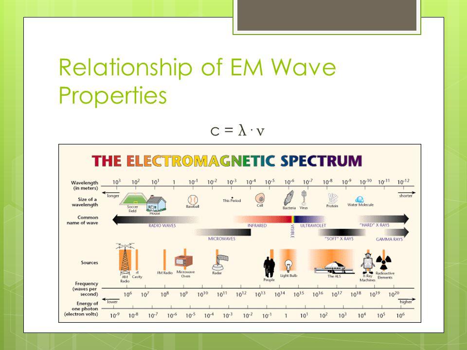 Relationship of EM Wave Properties c = λ· ν