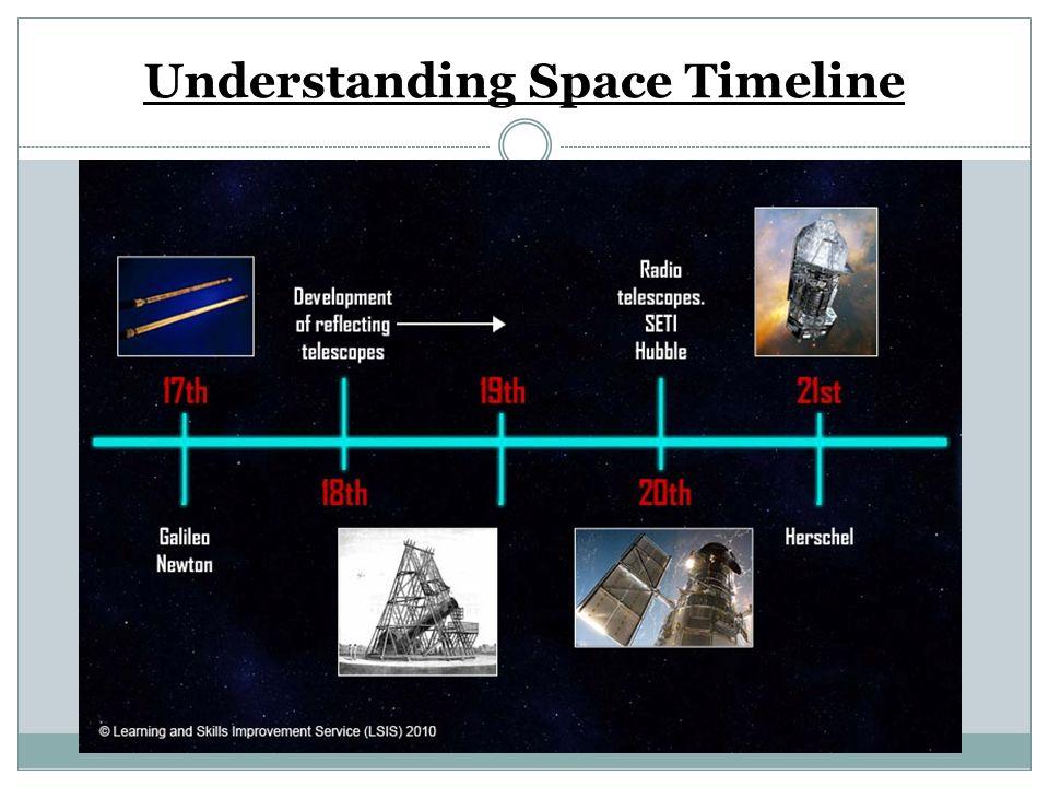 Understanding Space Timeline