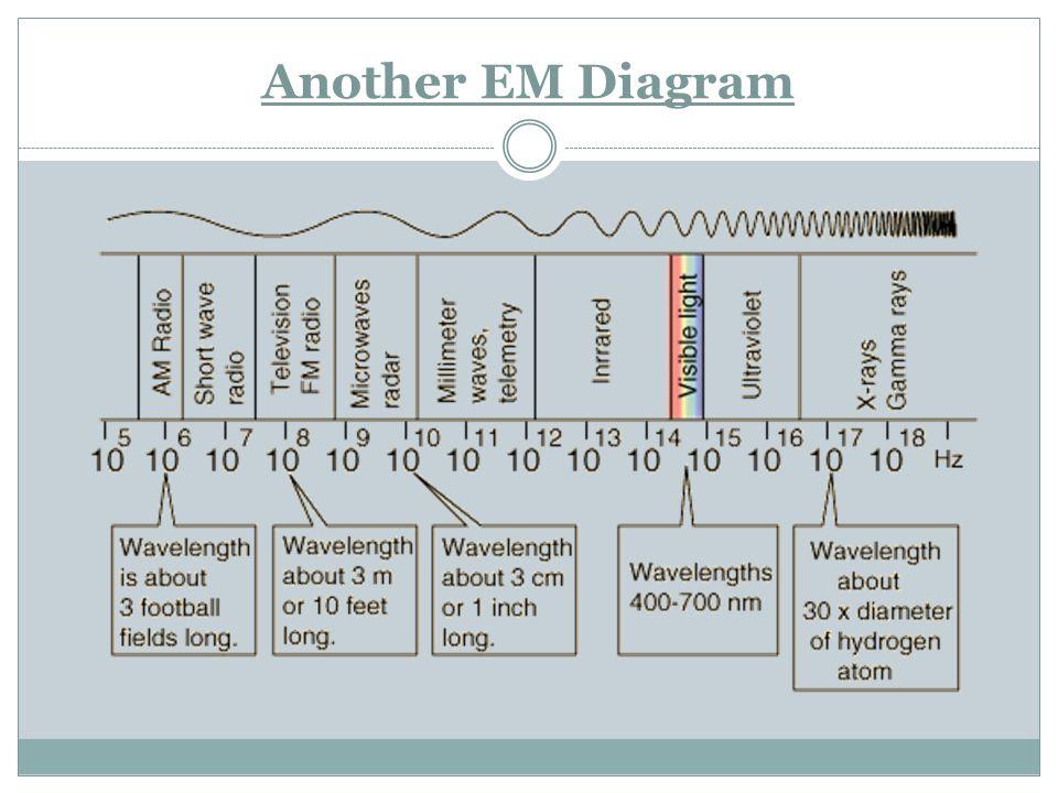 Another EM Diagram
