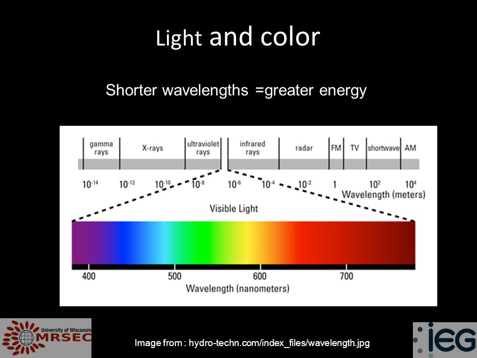Light and color Image from : hydro-techn.com/index_files/wavelength.jpg Shorter wavelengths =greater energy