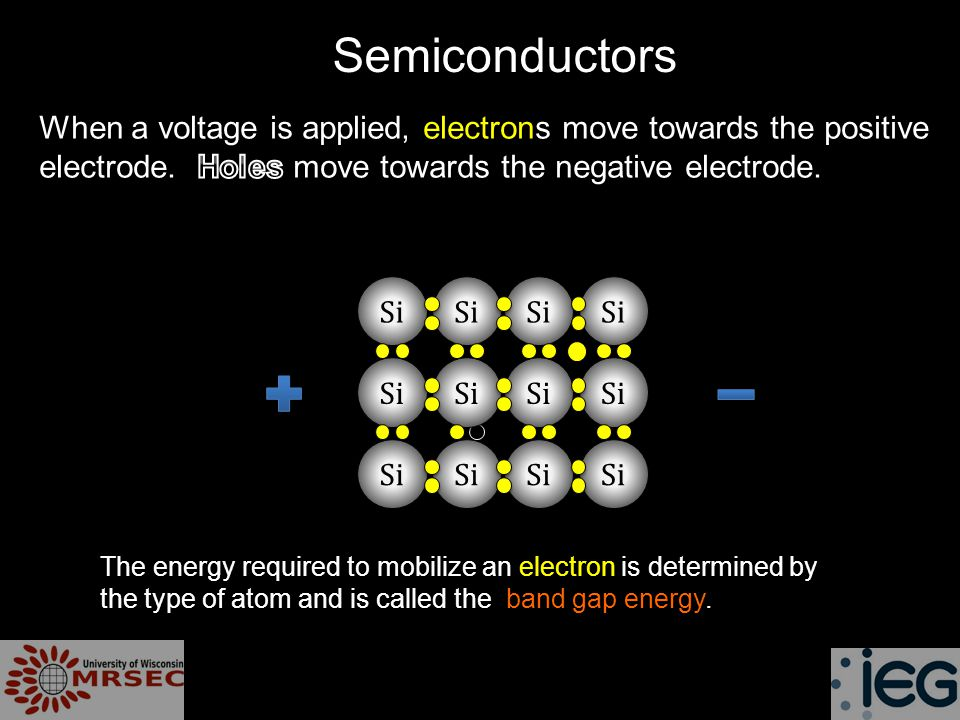 Si Semiconductors The energy required to mobilize an electron is determined by the type of atom and is called the band gap energy.