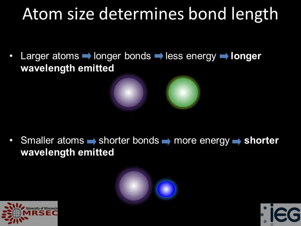 Atom size determines bond length Larger atoms longer bonds less energy longer wavelength emitted Smaller atoms shorter bonds more energy shorter wavelength emitted