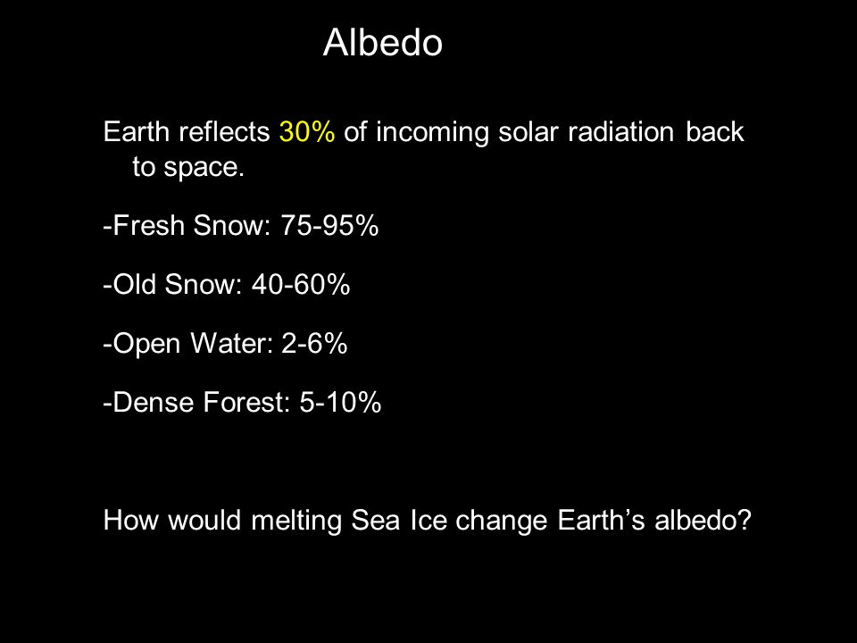 Earth reflects 30% of incoming solar radiation back to space.