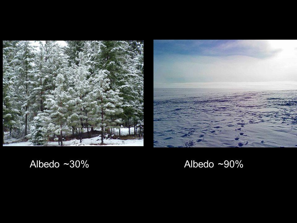 Albedo ~30% Albedo ~90%
