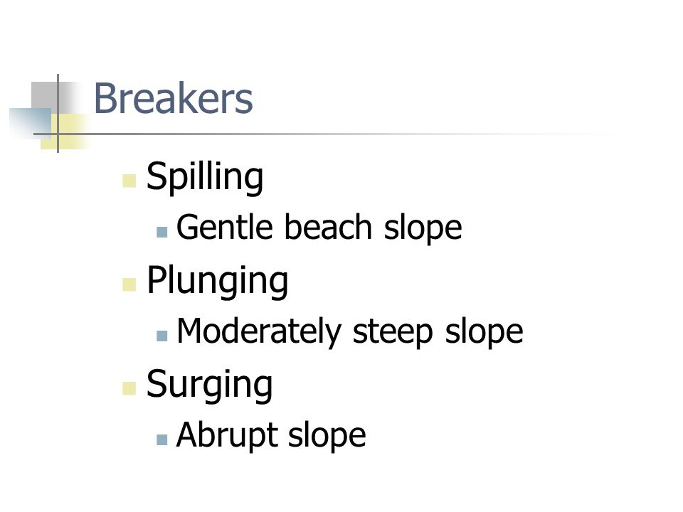 Breakers Spilling Gentle beach slope Plunging Moderately steep slope Surging Abrupt slope
