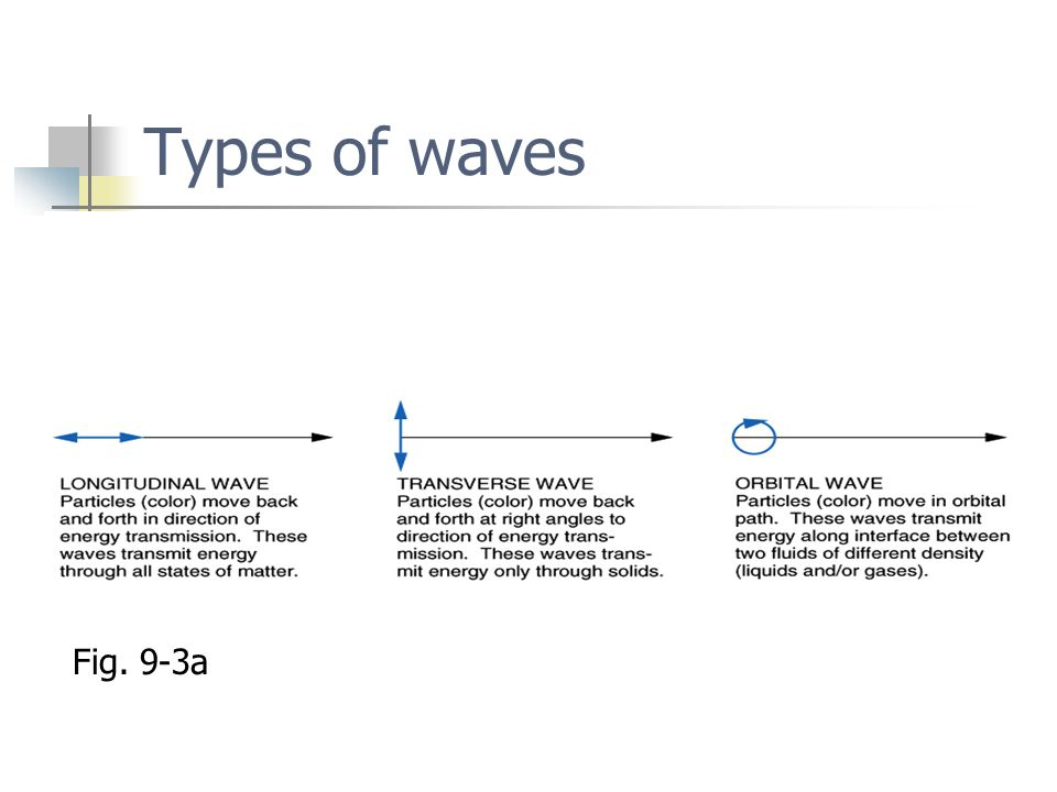 Types of waves Fig. 9-3a