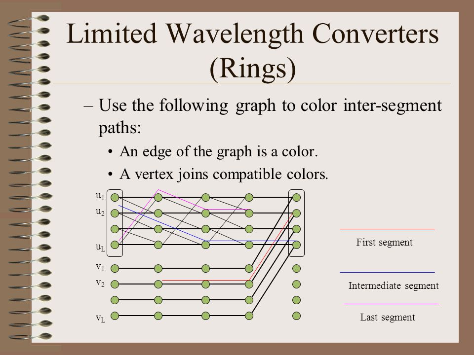 Limited Wavelength Converters (Rings) –Use the following graph to color inter-segment paths: An edge of the graph is a color.
