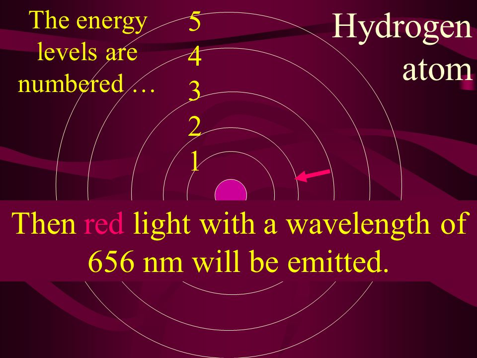 5432154321 Hydrogen atom Suppose an electron is in level 3 and drops to level 2.