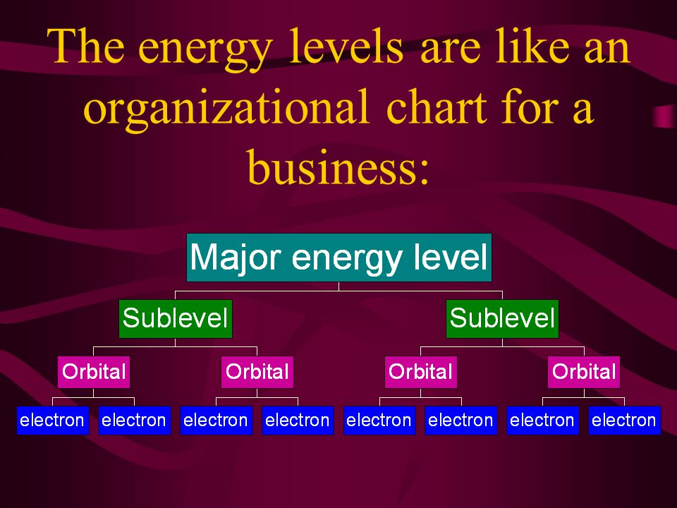 Energy Levels 5.Based on the ideas of Bohr, the electrons are located … a)… in major energy levels, b)… in energy sublevels within major energy levels, c)… in orbitals within each sublevel.