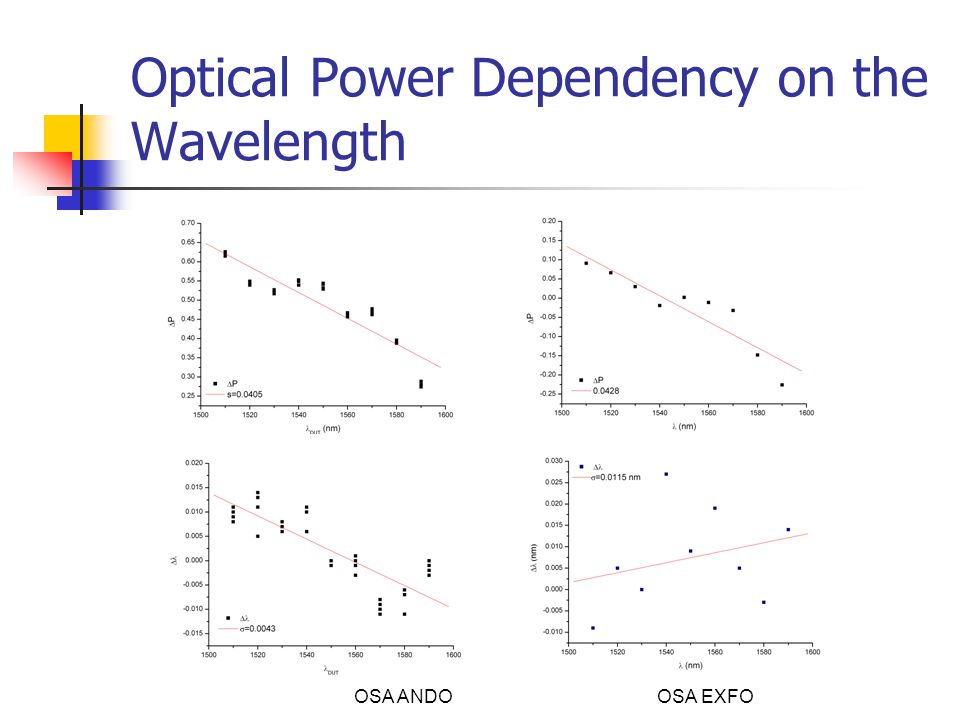 Optical Power Dependency on the Wavelength OSA ANDO OSA EXFO