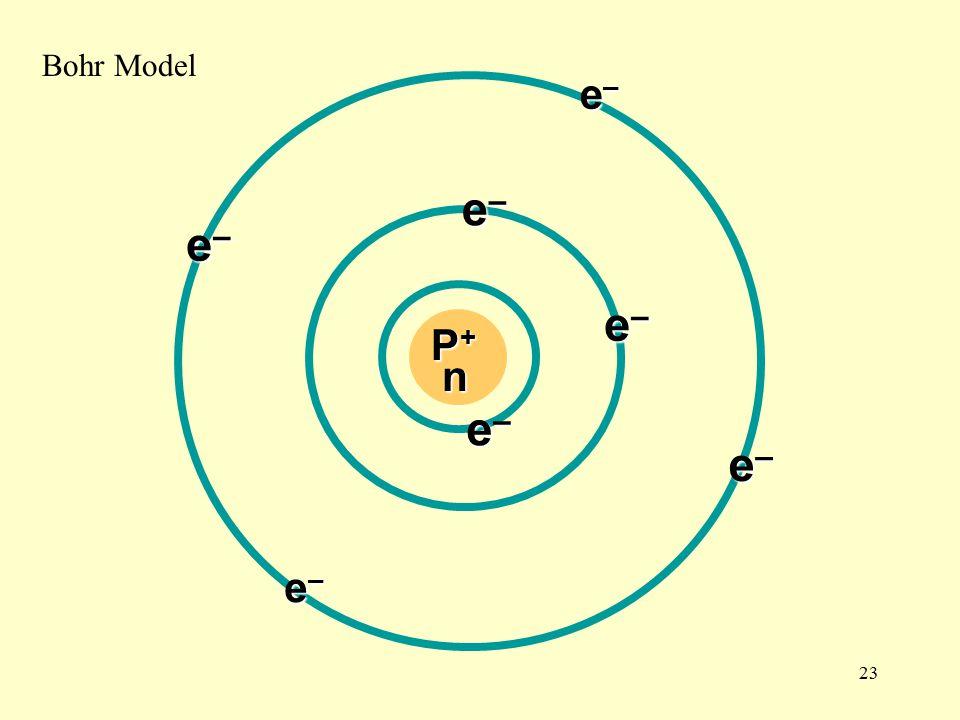 23 P+P+P+P+ n e–e–e–e– e–e–e–e– e–e–e–e– e–e–e–e– e–e–e–e– e–e–e–e– e–e–e–e– Bohr Model