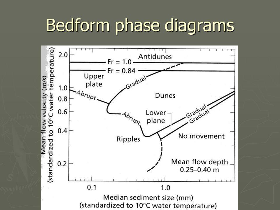 Bedform phase diagrams