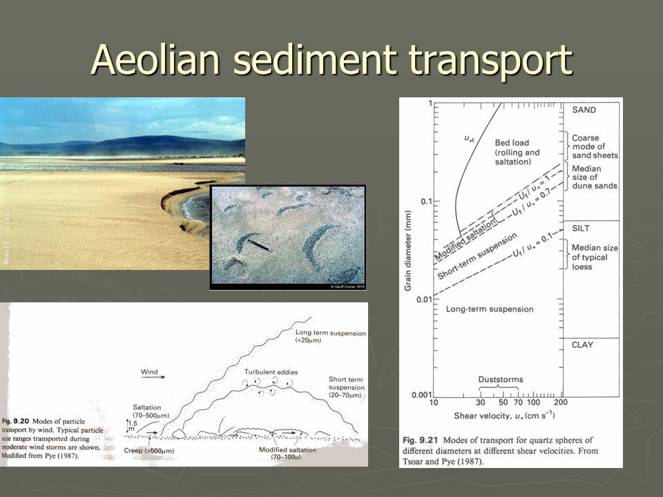 Aeolian sediment transport