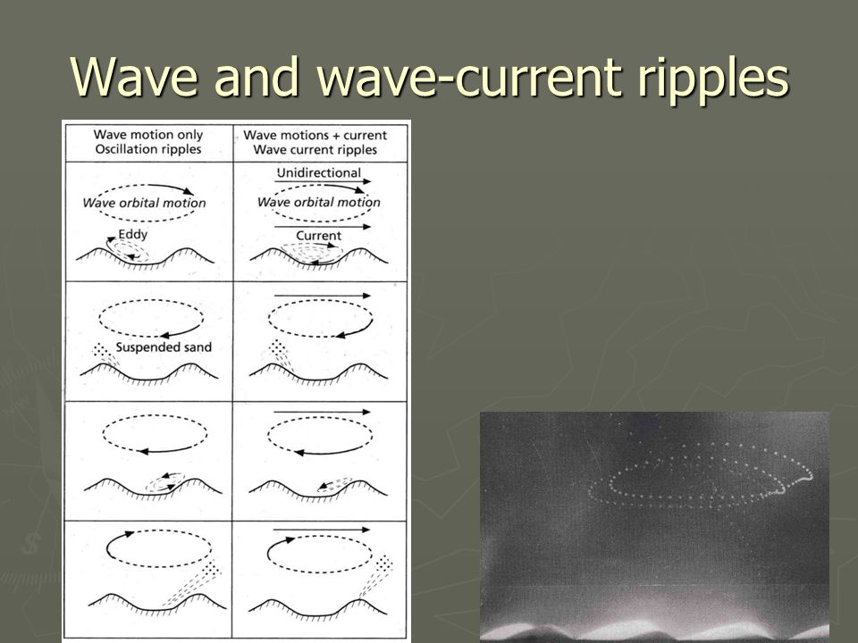 Wave and wave-current ripples