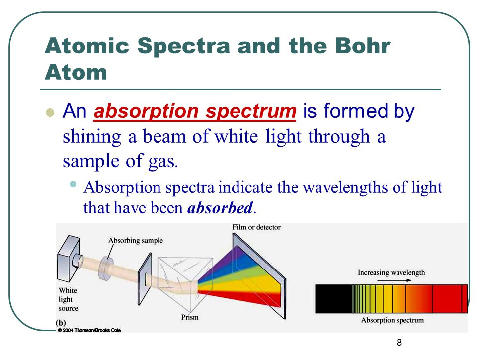 9 Atomic Spectra and the Bohr Atom Every element has a unique spectrum.
