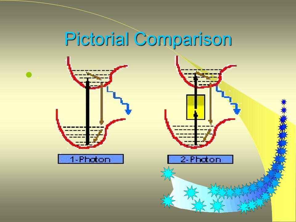 Pictorial Comparison l.l.