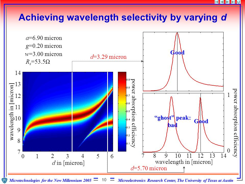 Microelectronics Research Center, The University of Texas at Austin Microtechnologies for the New Millennium 2005 10 Achieving wavelength selectivity by varying d d=3.29 micron d=5.70 micron 06 24 135 d in [micron] 7 14 13 12 11 10 9 8 wavelength in [micron] power absorption efficiency a=6.90 micron g=0.20 micron w=3.00 micron R s =53.5Ω ghost peak: bad 7891011121314 wavelength in [micron] 0 1 power absorption efficiency Good Good