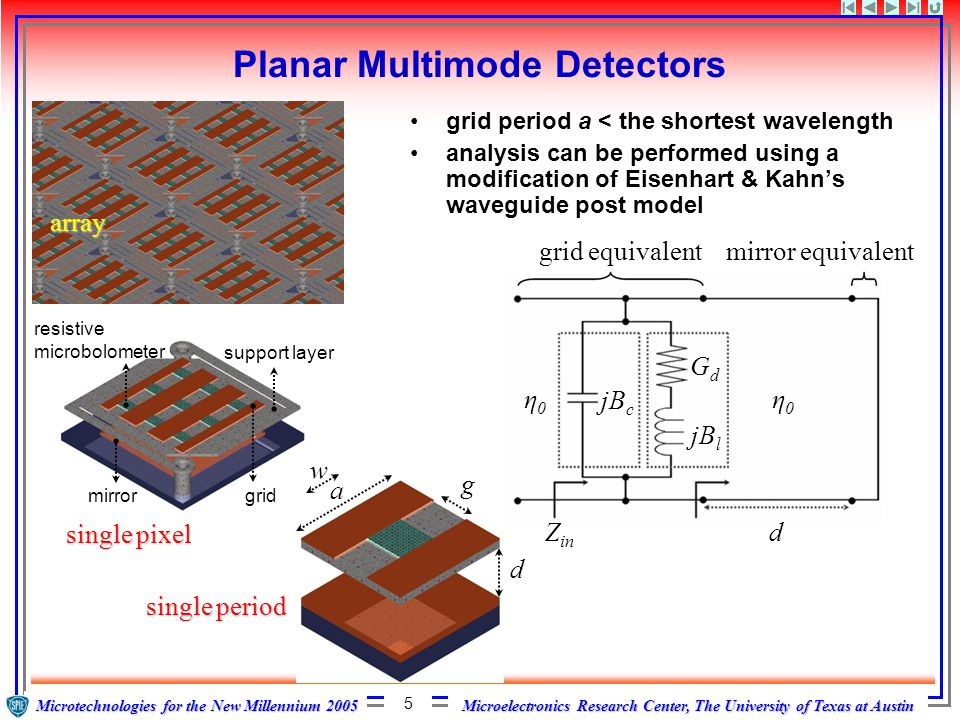 Microelectronics Research Center, The University of Texas at Austin Microtechnologies for the New Millennium 2005 6 Spectral response of planar multimode grids Blue aNA g w d2.50 RsRs 377Ω all lengths in [micron] grid response depends on array period a, gap g, post width w, distance to mirror d, and sheet resistance R S of microbolometer material space cloth 7891011121314 wavelength [micron] 0 0.5 1 power absorption efficiency * * 377Ω 2.50 4.50 5.00 7.00 Mag 30Ω 3.61 0.96 1.00 5.33 Green 53.5Ω 3.29 3.00 0.20 6.90 Red wide range of achievable bandwidths, from broad to narrow grid a g d w