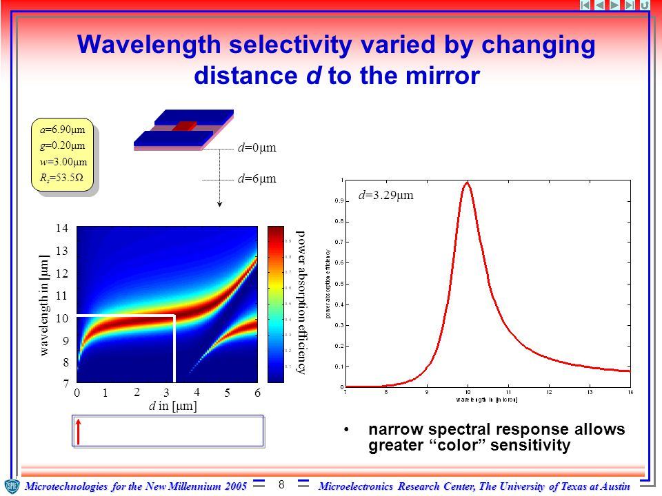 Microelectronics Research Center, The University of Texas at Austin Microtechnologies for the New Millennium 2005 9 Selecting spectral response for color pixels 7 8 910 1112 13 14 0 1 0 1 0 1 wavelength in [micron] power absorption efficiency 7 8 910 1112 13 14 0 1 0 1 0 1 wavelength in [micron] power absorption efficiency ideal ambiguous if a design produces more than one peak in absorption then the color becomes ambiguous pixel 1 pixel 2 pixel 3 ghost peak