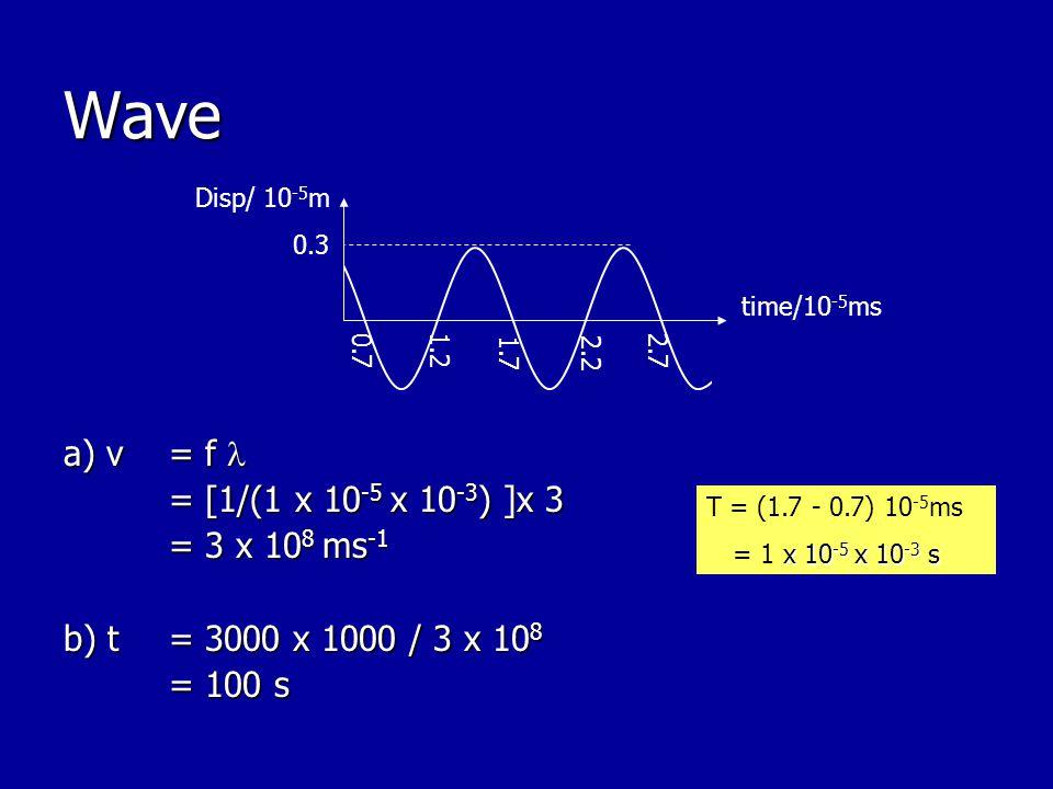 Wave a) v = f a) v = f = [1/(1 x 10 -5 x 10 -3 ) ]x 3 = 3 x 10 8 ms -1 b) t= 3000 x 1000 / 3 x 10 8 = 100 s Disp/ 10 -5 m 0.3 0.7 1.2 time/10 -5 ms 1.72.2 2.7 T = (1.7 - 0.7) 10 -5 ms x 10 -5 x 10 -3 s = 1 x 10 -5 x 10 -3 s