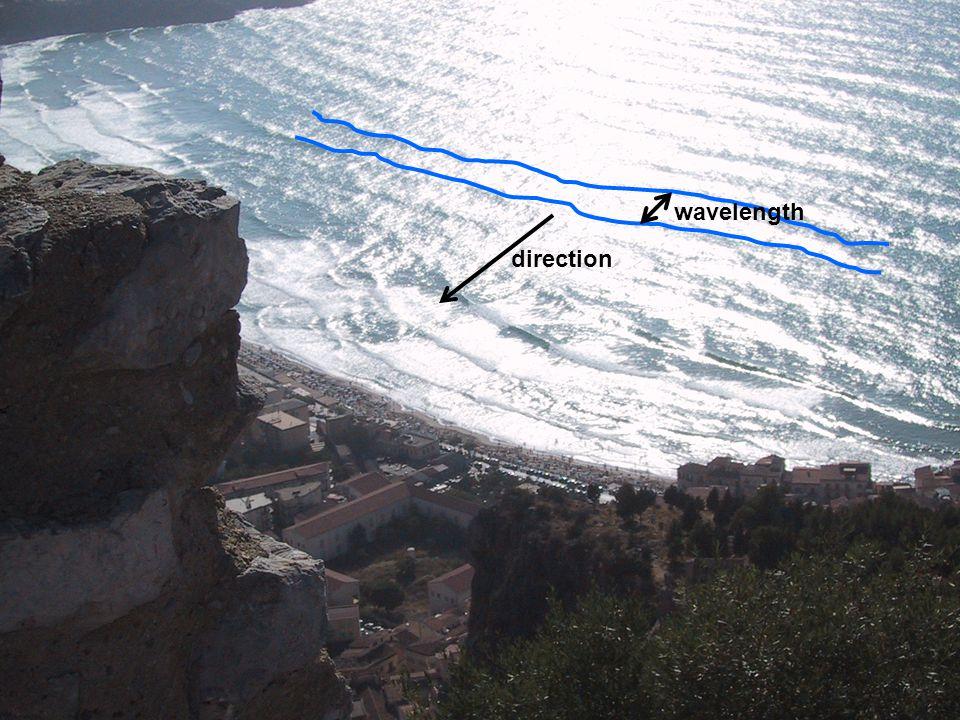 wavelength direction