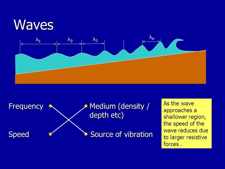 Waves 1 2 3 n Frequency d Medium (density / depth etc) Medium (density / depth etc) Speed d Source of vibration Source of vibration As the wave approa