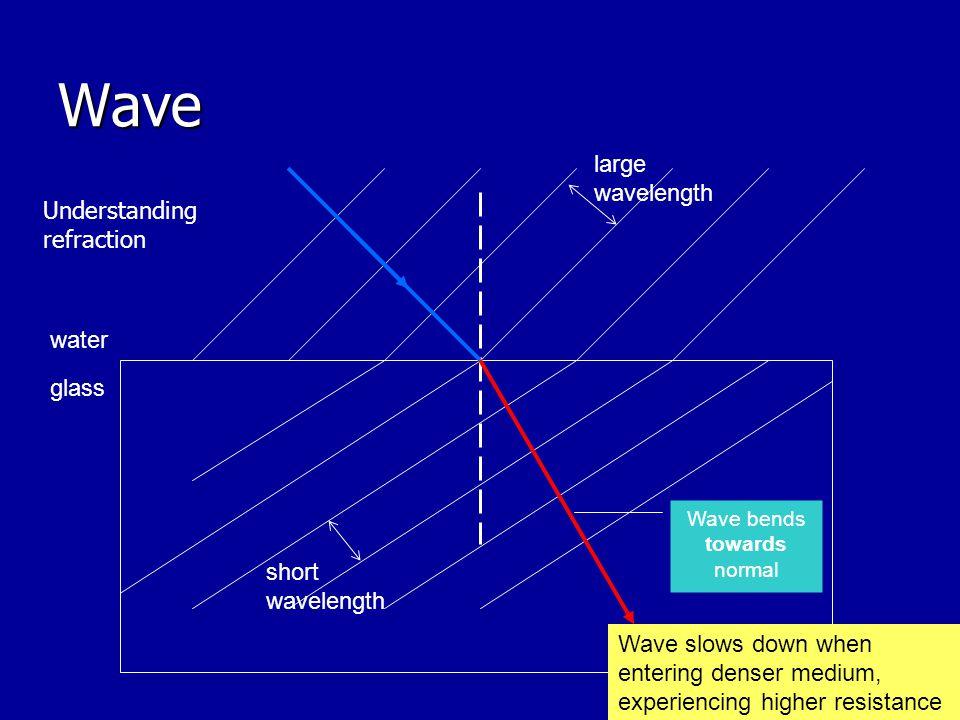 Wave water glass large wavelength short wavelength Wave slows down when entering denser medium, experiencing higher resistance Wave bends towards normal Understanding refraction