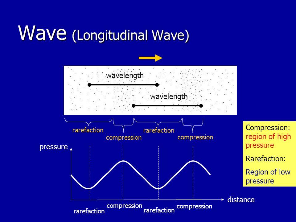 Wave (Longitudinal Wave) rarefaction compression wavelength distance pressure compression rarefaction Compression: region of high pressure Rarefaction: Region of low pressure