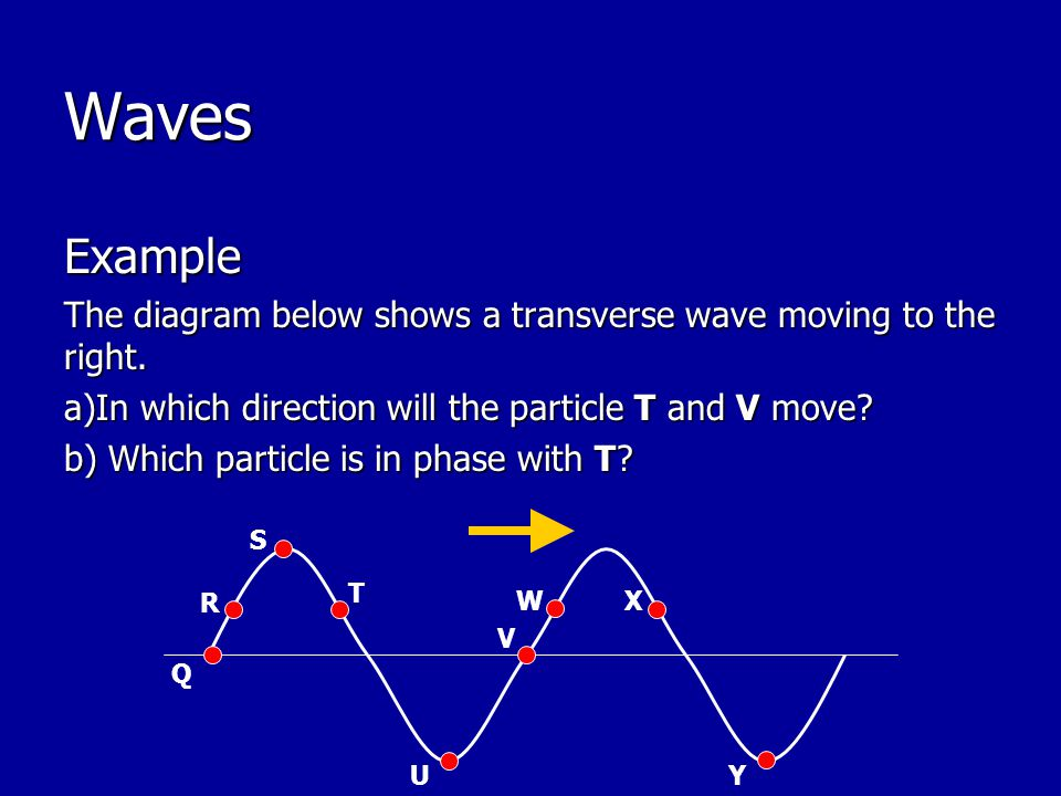Waves Example The diagram below shows a transverse wave moving to the right. a)In which direction will the particle T and V move? b) Which particle is