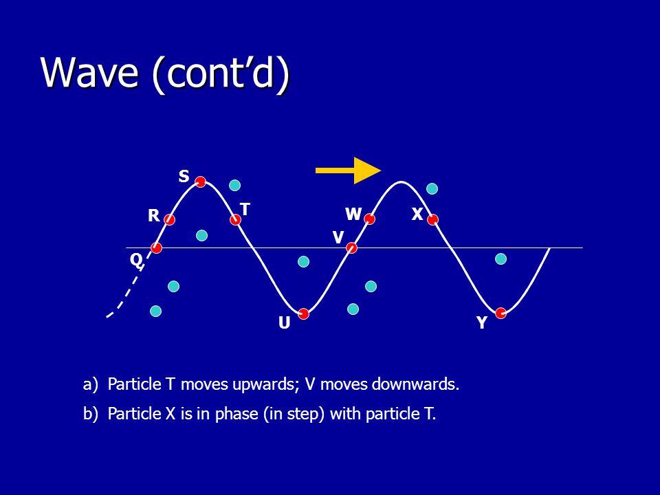 Wave (cont'd) W Q R U S V X T Y a)Particle T moves upwards; V moves downwards.
