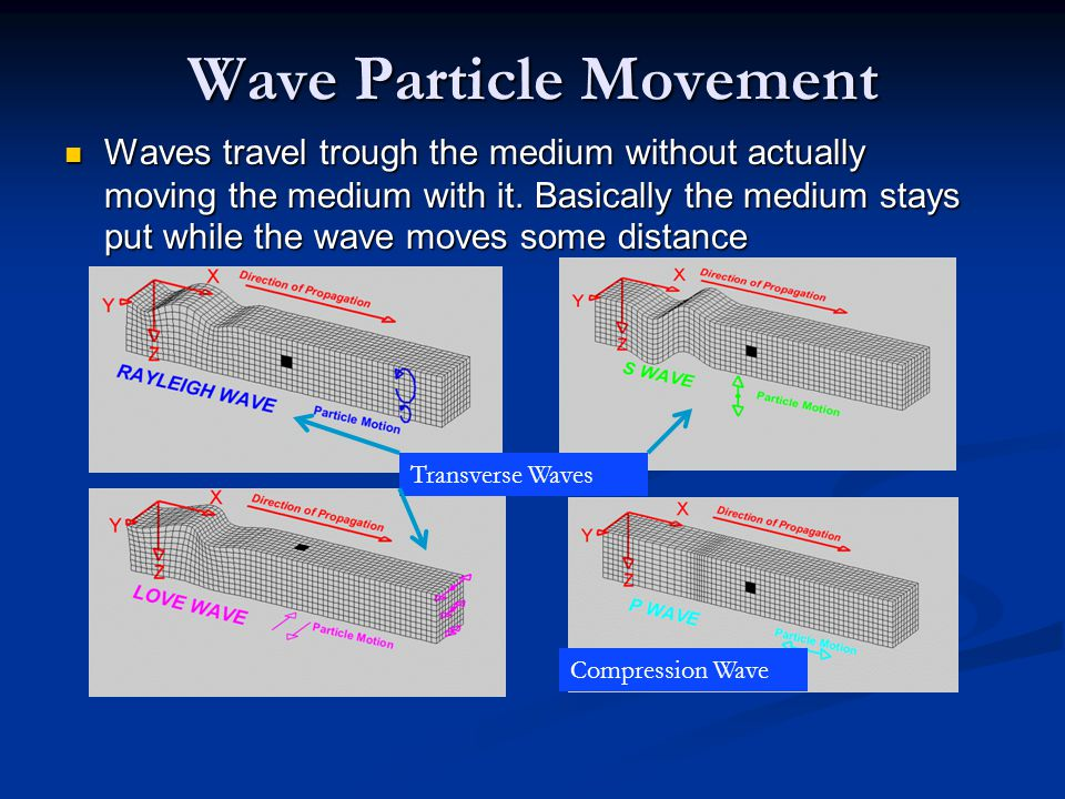 Wave Particle Movement Waves travel trough the medium without actually moving the medium with it. Basically the medium stays put while the wave moves
