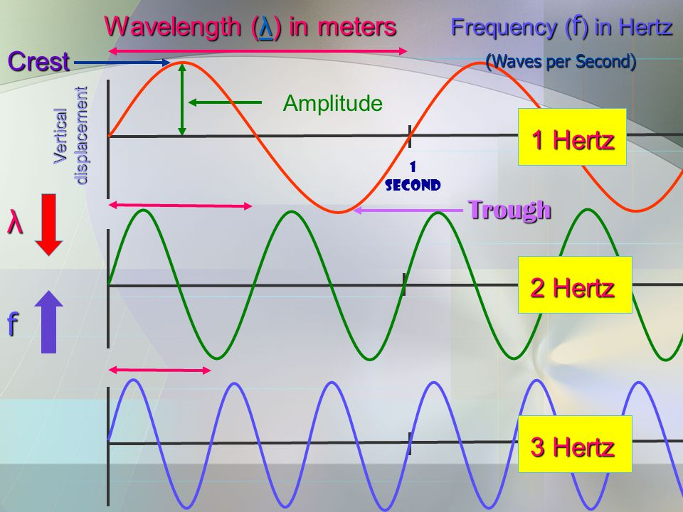 Crest Trough Amplitude 1 second Vertical displacement 3 Hertz 2 Hertz 1 Hertz Wavelength (λ) in meters λ Frequency ( f ) in Hertz (Waves per Second) λ f.r