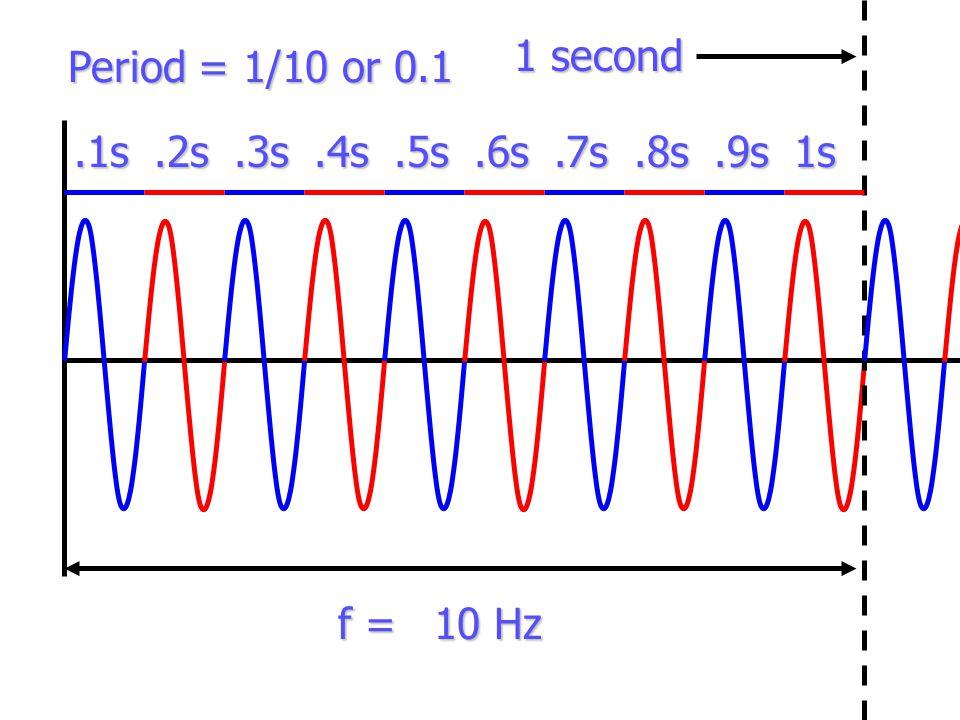 1 second.1s.3s.5s.7s.9s.2s.4s.6s.8s1s 10 Hz f = Period = 1/10 or 0.1