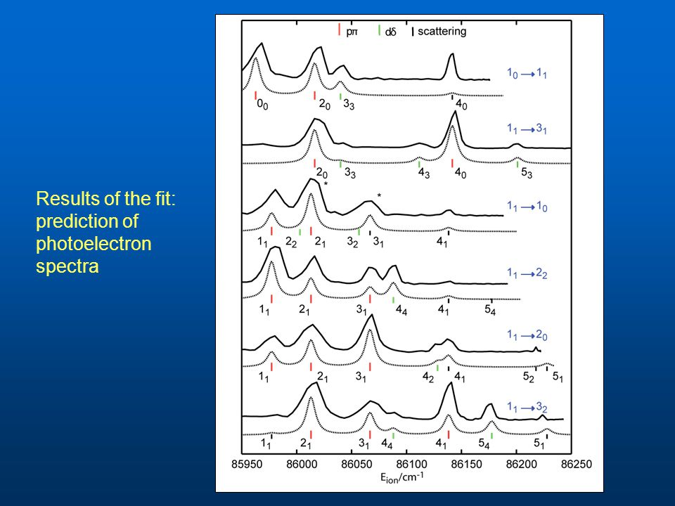 Results of the fit: prediction of photoelectron spectra