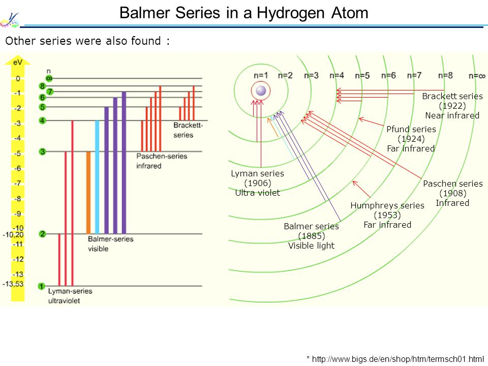 Balmer Series in a Hydrogen Atom Other series were also found : * http://www.bigs.de/en/shop/htm/termsch01.html Lyman series (1906) Ultra violet Balmer series (1885) Visible light Brackett series (1922) Near infrared Paschen series (1908) Infrared Pfund series (1924) Far infrared Humphreys series (1953) Far infrared