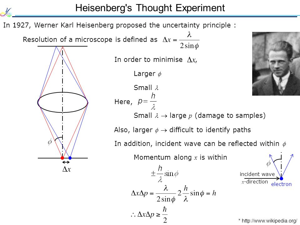 Heisenberg s Thought Experiment In 1927, Werner Karl Heisenberg proposed the uncertainty principle : Resolution of a microscope is defined as * http://www.wikipedia.org/ In order to minimise, Larger  Small Here, Small  large p (damage to samples) Also, larger   difficult to identify paths incident wave x -direction electron In addition, incident wave can be reflected within  Momentum along x is within