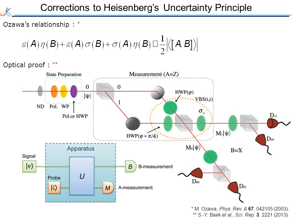 Corrections to Heisenberg's Uncertainty Principle Ozawa's relationship : * Optical proof : ** * M.