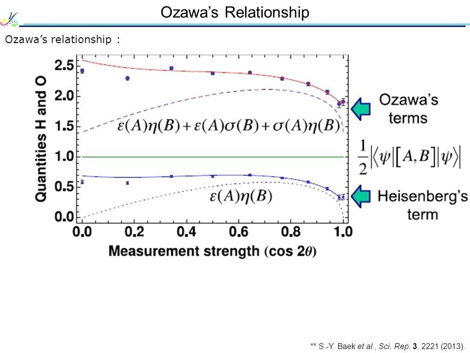 Ozawa's Relationship Ozawa's relationship : ** S.-Y. Baek et al., Sci. Rep. 3, 2221 (2013).
