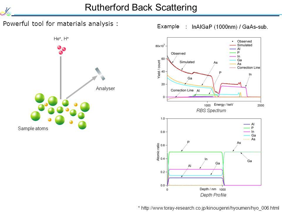 Experimental Data Error and disturbance measured : ** S.-Y. Baek et al., Sci. Rep. 3, 2221 (2013).