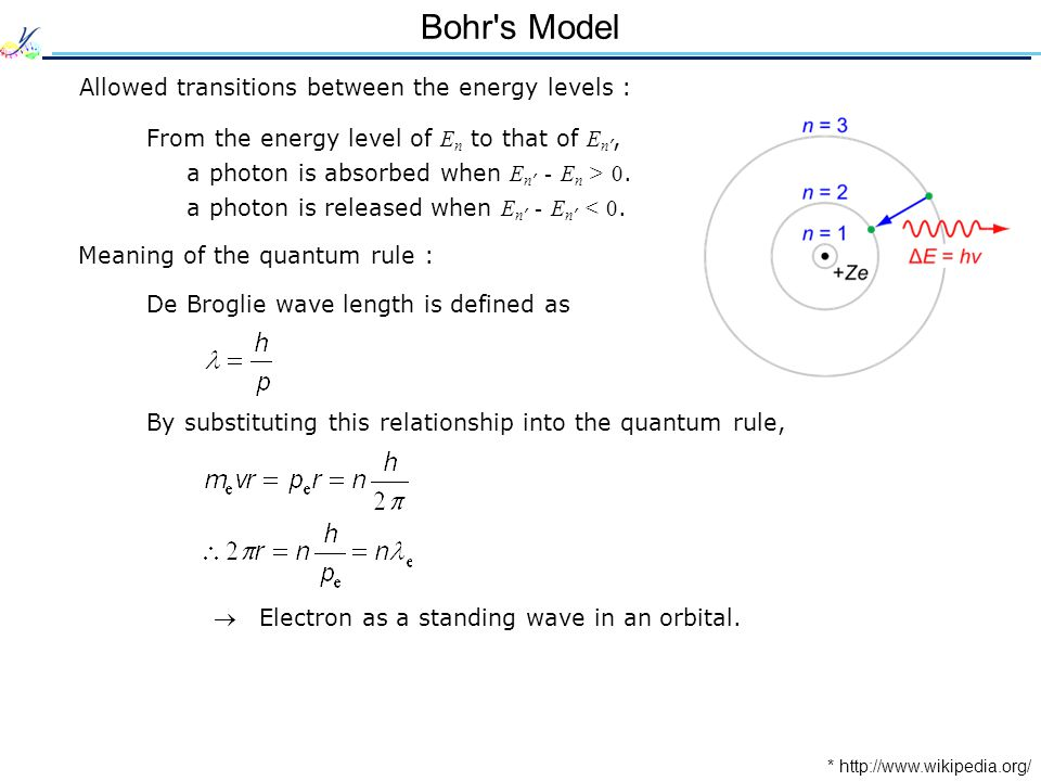 Bohr s Model Allowed transitions between the energy levels : From the energy level of E n to that of E n ', a photon is absorbed when E n ' - E n > 0.