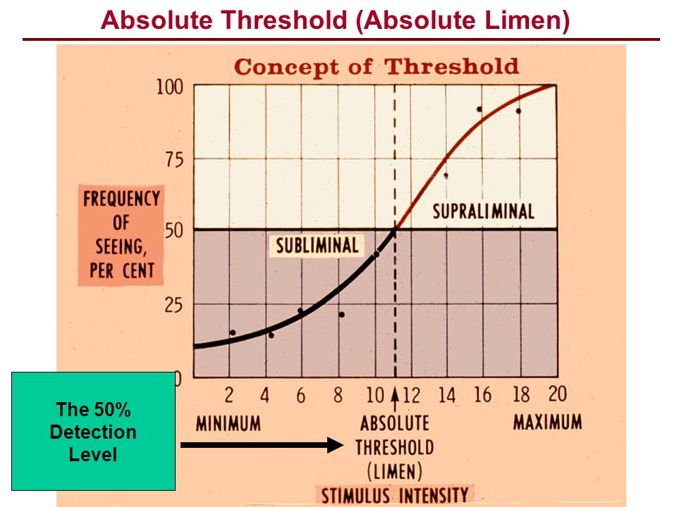 Absolute Threshold (Absolute Limen) The 50% Detection Level