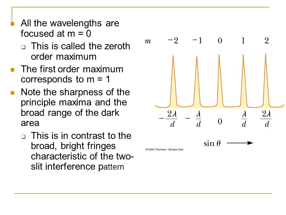 All the wavelengths are focused at m = 0  This is called the zeroth order maximum The first order maximum corresponds to m = 1 Note the sharpness of