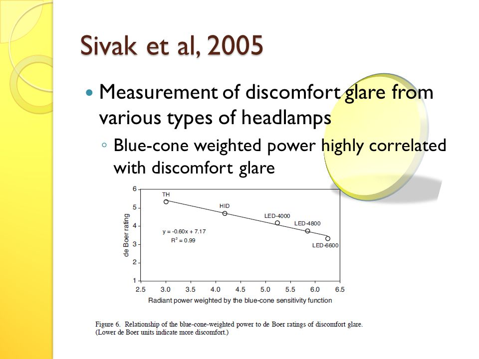 Sivak et al, 2005 Measurement of discomfort glare from various types of headlamps ◦ Blue-cone weighted power highly correlated with discomfort glare