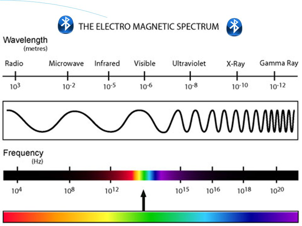 Wave formula wave speed = = frequency x wavelength c = 300,000,000 m/s the higher frequency the lower wavelength