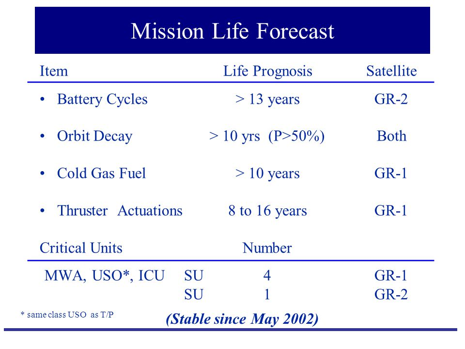 Mission Life Forecast Item Battery Cycles Orbit Decay Cold Gas Fuel Thruster Actuations Critical Units MWA, USO*, ICU SU SU Life Prognosis > 13 years > 10 yrs (P>50%) > 10 years 8 to 16 years Number 4 1 Satellite GR-2 Both GR-1 GR-2 (Stable since May 2002) * same class USO as T/P